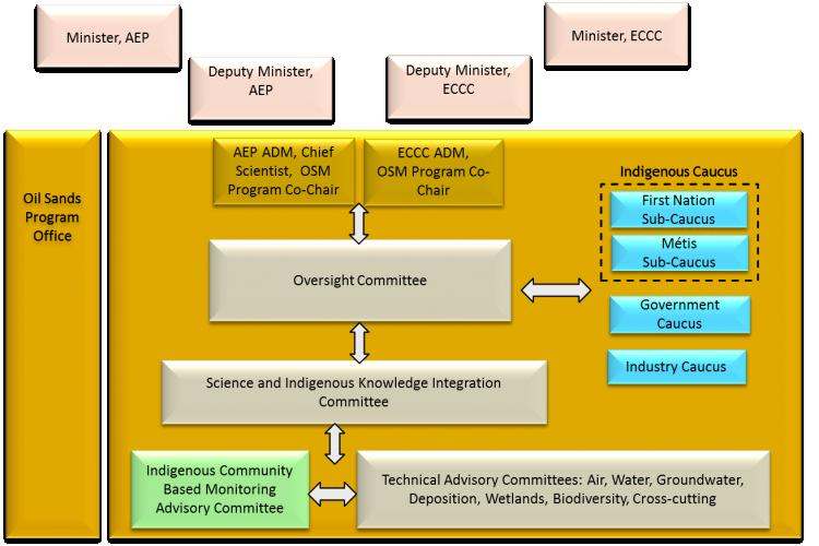 Diagram of OSMP Governance Model
